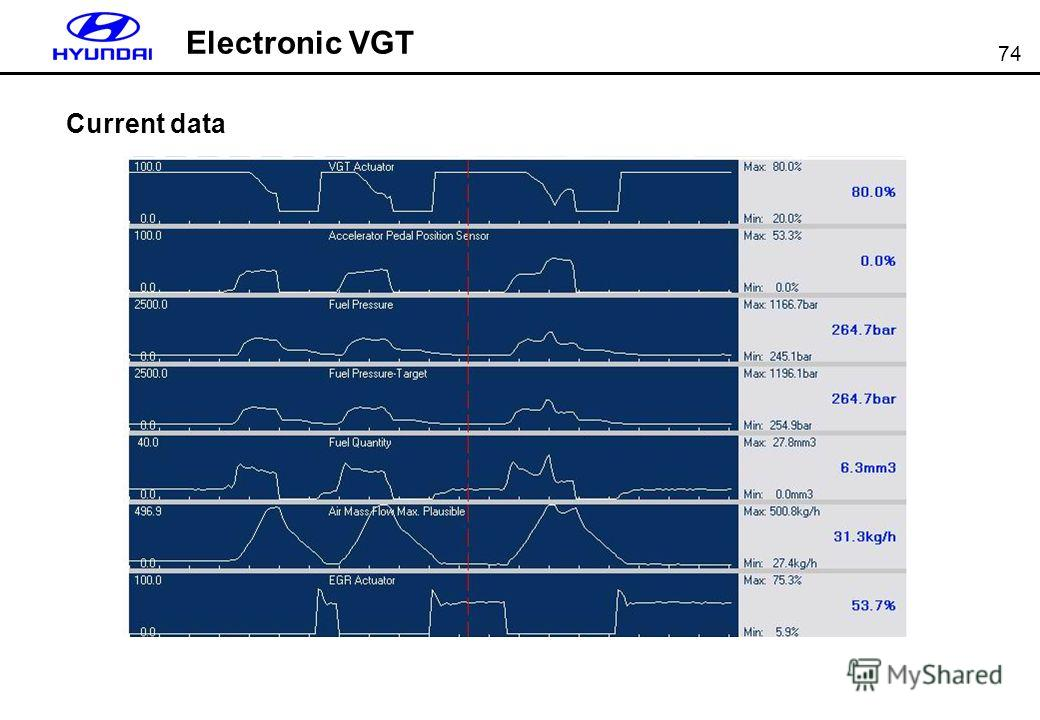 74 Electronic VGT Current data