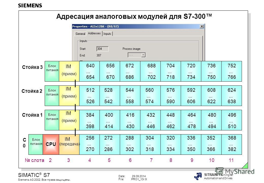 Date: 29.09.2014 File:PRO1_13r.9 SIMATIC ® S7 Siemens AG 2002. Все права защищены. SITRAIN Training for Automation and Drives Адресация аналоговых модулей для S7-300 IM 256... 270 336... 350 352... 366 368... 382 304... 318 320... 334 272... 286 288.