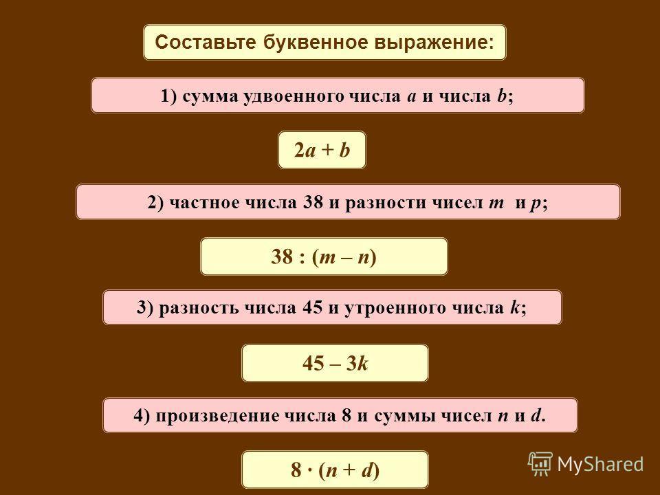 Составьте буквенное выражение: 1) сумма удвоенного числа a и числа b; 2a + b 2) частное числа 38 и разности чисел m и p; 38 : (m – n) 3) разность числа 45 и утроенного числа k; 45 – 3k 4) произведение числа 8 и суммы чисел n и d. 8 · (n + d)