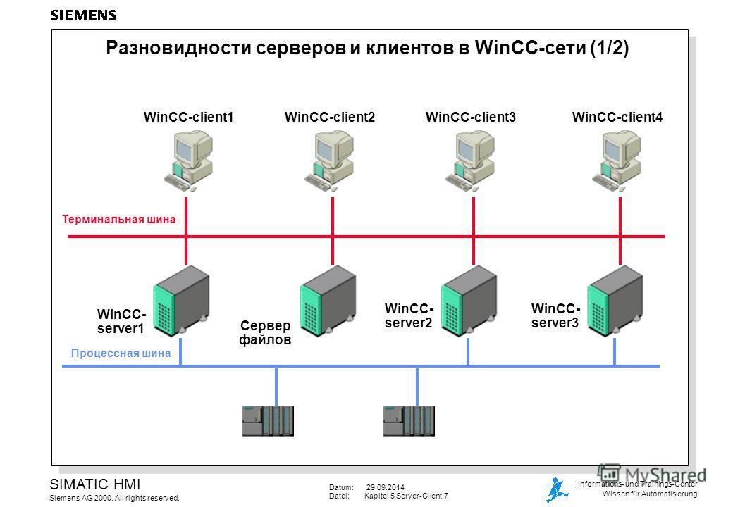 Datum: 29.09.2014 Datei:Kapitel 5 Server-Client.7 SIMATIC HMI Siemens AG 2000. All rights reserved. Informations- und Trainings-Center Wissen für Automatisierung Разновидности серверов и клиентов в WinCC-сети (1/2) WinCC- server1 Сервер файлов Процес