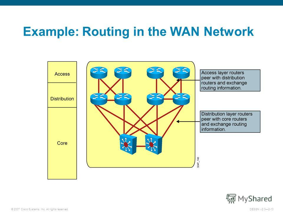 © 2007 Cisco Systems, Inc. All rights reserved.DESGN v2.02-10 Example: Routing in the WAN Network