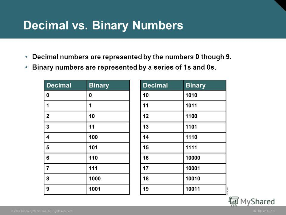 © 2005 Cisco Systems, Inc. All rights reserved.INTRO v2.15-3 Decimal numbers are represented by the numbers 0 though 9. Binary numbers are represented by a series of 1s and 0s. Decimal vs. Binary Numbers