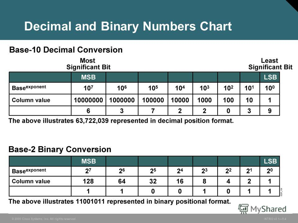 © 2005 Cisco Systems, Inc. All rights reserved.INTRO v2.15-4 Decimal and Binary Numbers Chart