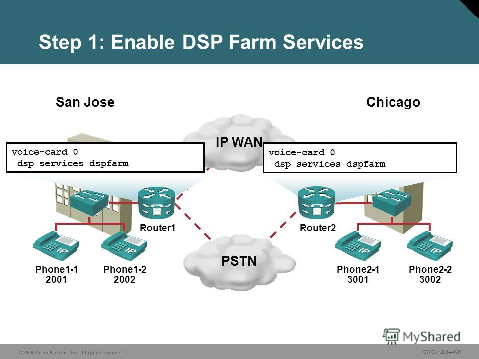© 2006 Cisco Systems, Inc. All rights reserved. GWGK v2.04-21 Step 1: Enable DSP Farm Services IP WANPSTN Phone1-1 2001 Phone1-2 2002 Phone2-1 3001 Phone2-2 3002 San Jose Chicago voice-card 0 dsp services dspfarm voice-card 0 dsp services dspfarm Rou