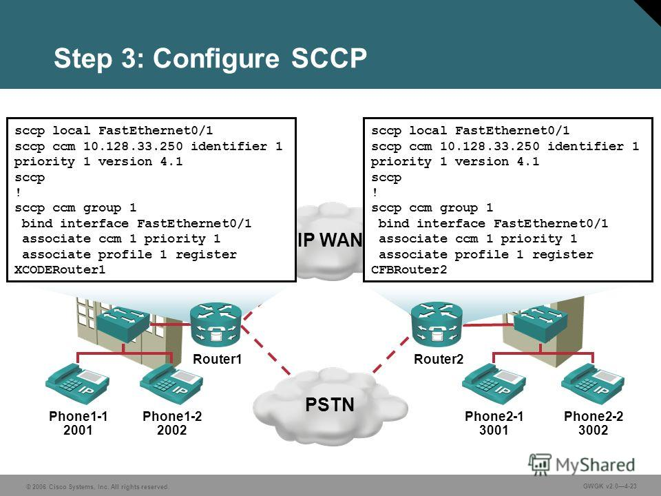 © 2006 Cisco Systems, Inc. All rights reserved. GWGK v2.04-23 Step 3: Configure SCCP IP WANPSTN Phone1-1 2001 Phone1-2 2002 Phone2-1 3001 Phone2-2 3002 San Jose Chicago sccp local FastEthernet0/1 sccp ccm 10.128.33.250 identifier 1 priority 1 version