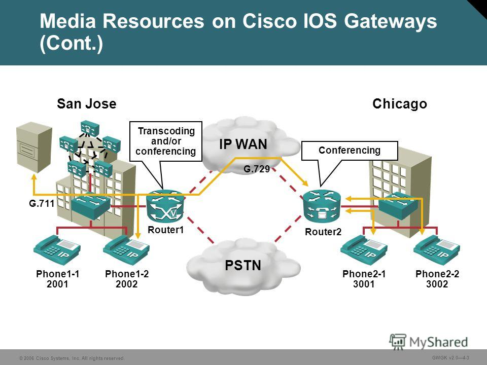 © 2006 Cisco Systems, Inc. All rights reserved. GWGK v2.04-3 Media Resources on Cisco IOS Gateways (Cont.) IP WANPSTN Phone1-1 2001 Phone1-2 2002 Phone2-1 3001 Phone2-2 3002 Transcoding and/or conferencing San Jose Chicago Router1 Router2 Conferencin