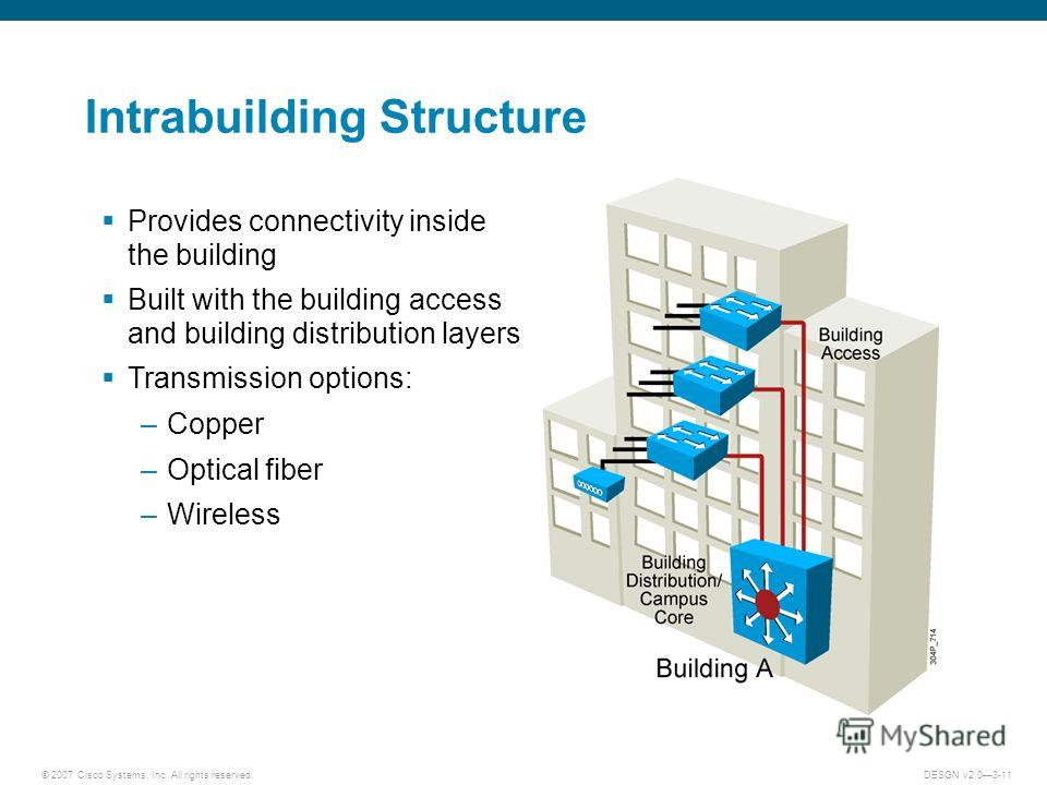 © 2007 Cisco Systems, Inc. All rights reserved.DESGN v2.03-11 Intrabuilding Structure Provides connectivity inside the building Built with the building access and building distribution layers Transmission options: –Copper –Optical fiber –Wireless