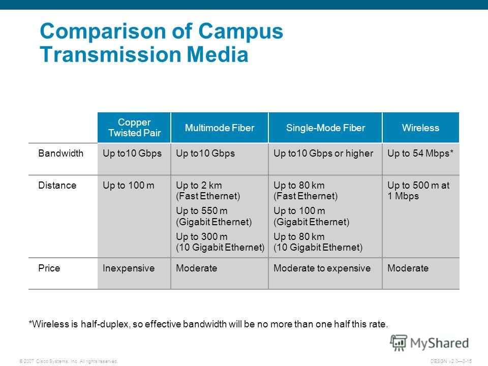 © 2007 Cisco Systems, Inc. All rights reserved.DESGN v2.03-15 Comparison of Campus Transmission Media *Wireless is half-duplex, so effective bandwidth will be no more than one half this rate. Copper Twisted Pair Multimode FiberSingle-Mode FiberWirele