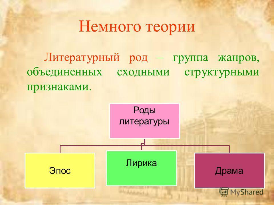 Немного теории Литературный род – группа жанров, объединенных сходными структурными признаками. Роды литературы Эпос Лирика Драма