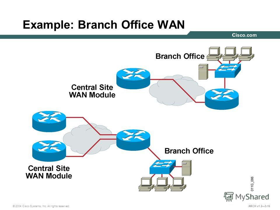 © 2004 Cisco Systems, Inc. All rights reserved. ARCH v1.23-16 Example: Branch Office WAN