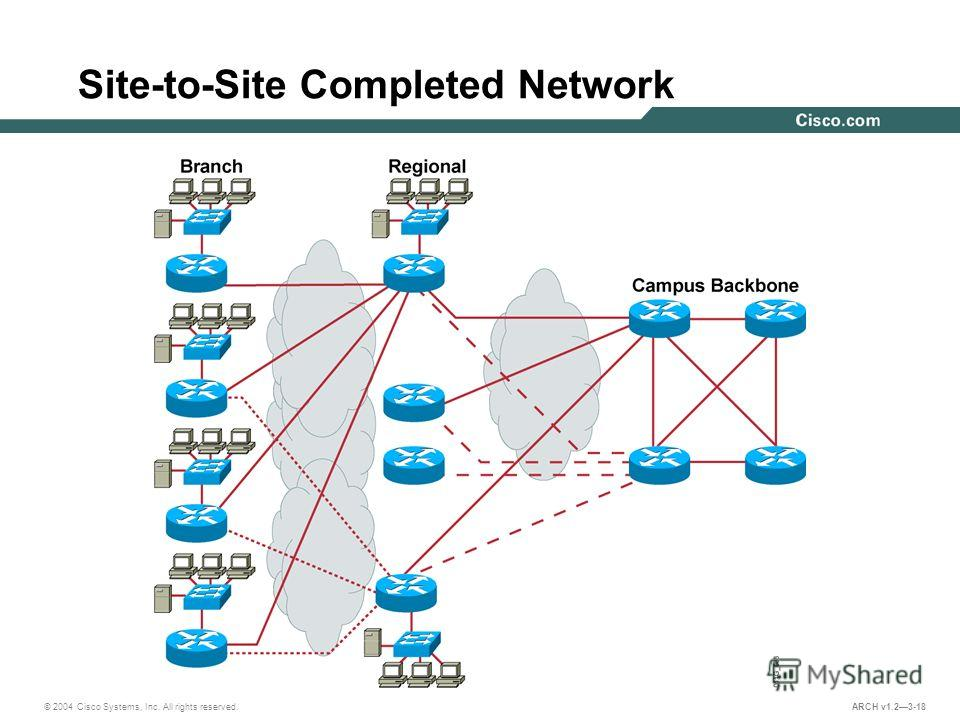 © 2004 Cisco Systems, Inc. All rights reserved. ARCH v1.23-18 Site-to-Site Completed Network