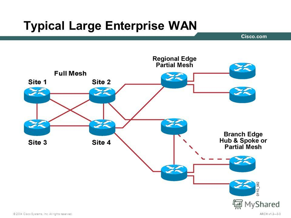 © 2004 Cisco Systems, Inc. All rights reserved. ARCH v1.23-3 Typical Large Enterprise WAN