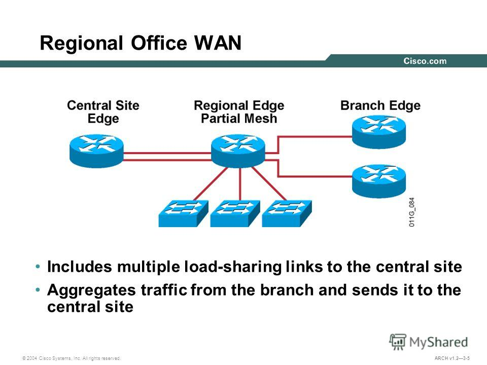 © 2004 Cisco Systems, Inc. All rights reserved. ARCH v1.23-5 Regional Office WAN Includes multiple load-sharing links to the central site Aggregates traffic from the branch and sends it to the central site