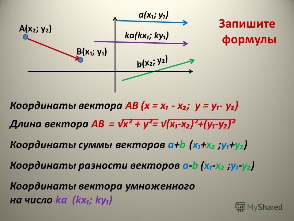 Координаты вектора АВ Длина вектора АВ Координаты суммы векторов а+b Координаты разности векторов а-b Координаты вектора умноженного на число kа В(х; у) А(х; у) а(х; у) b(х; у) kа(kх; kу) (kх; kу) Запишите формулы (х = х - х; у = у- у) = х² + у²= (х-