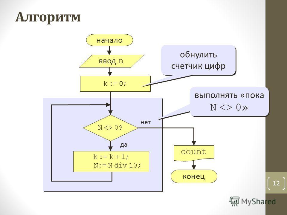 12 Алгоритм начало count конец нет да N  0? k := 0 ; k := k + 1; N:= N div 10; обнулить счетчик цифр ввод n выполнять «пока N  0»