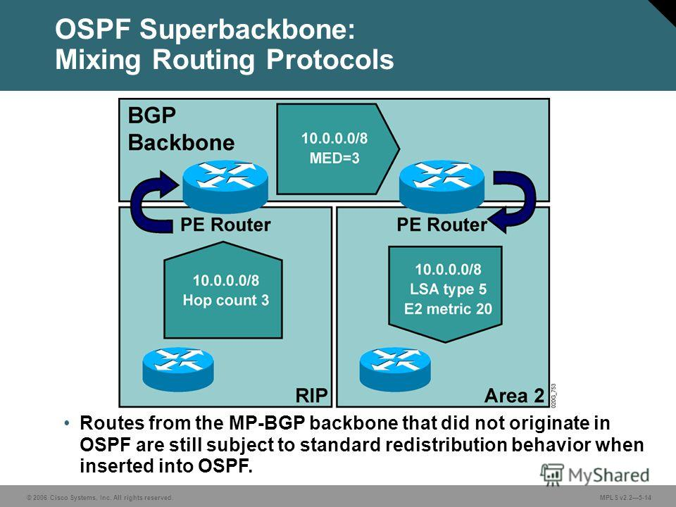 © 2006 Cisco Systems, Inc. All rights reserved. MPLS v2.25-14 Routes from the MP-BGP backbone that did not originate in OSPF are still subject to standard redistribution behavior when inserted into OSPF. OSPF Superbackbone: Mixing Routing Protocols