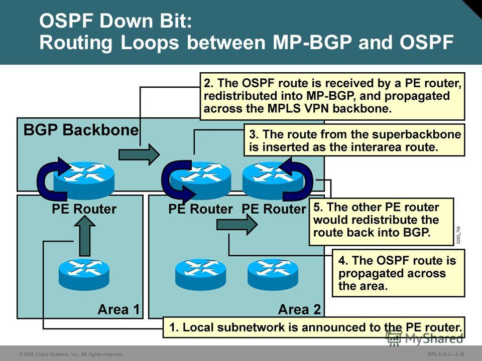 © 2006 Cisco Systems, Inc. All rights reserved. MPLS v2.25-18 OSPF Down Bit: Routing Loops between MP-BGP and OSPF