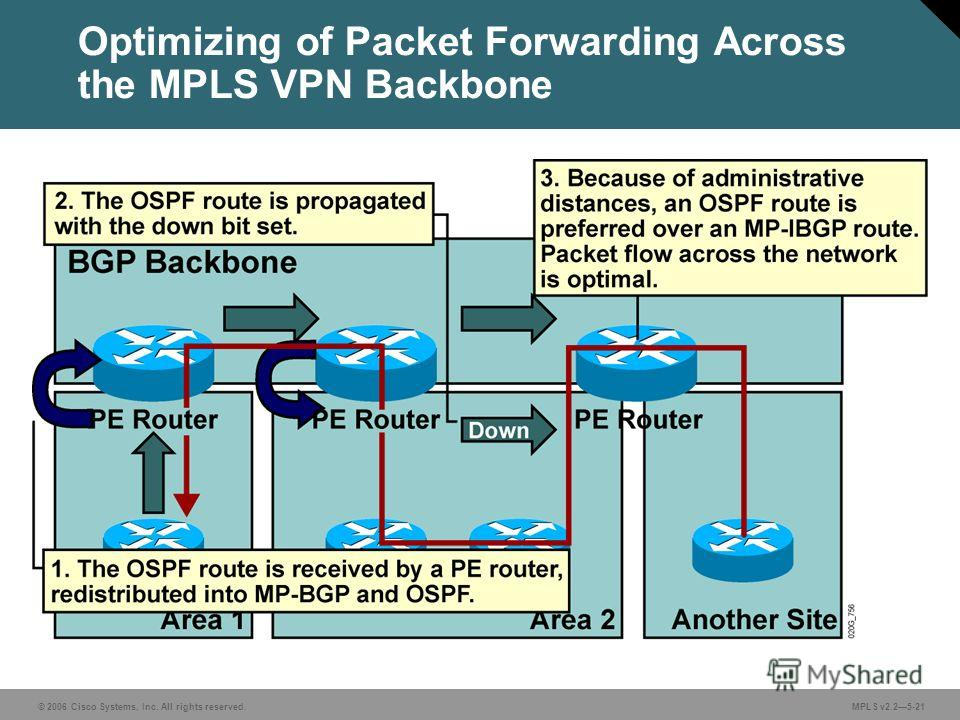© 2006 Cisco Systems, Inc. All rights reserved. MPLS v2.25-21 Optimizing of Packet Forwarding Across the MPLS VPN Backbone