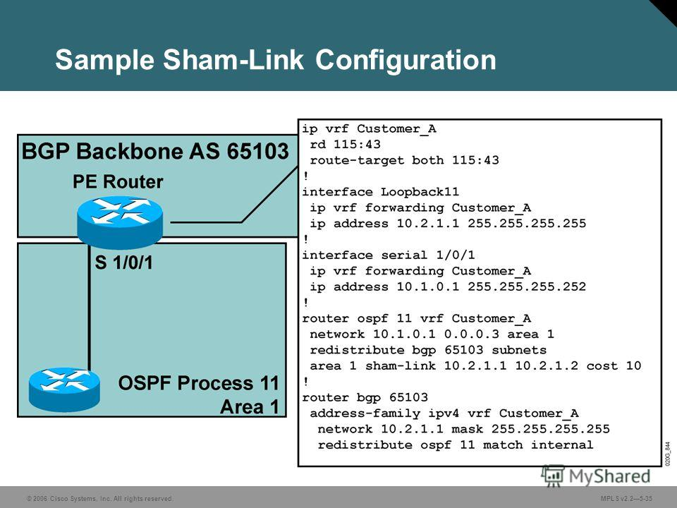 © 2006 Cisco Systems, Inc. All rights reserved. MPLS v2.25-35 Sample Sham-Link Configuration