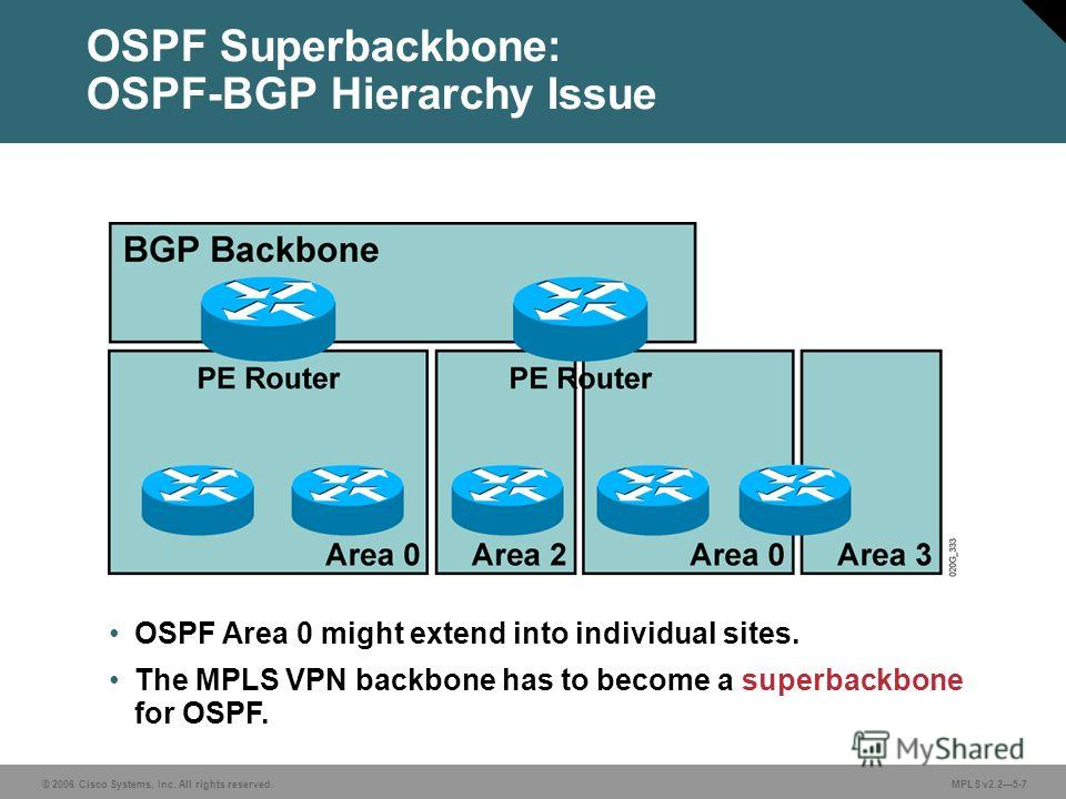 © 2006 Cisco Systems, Inc. All rights reserved. MPLS v2.25-7 OSPF Superbackbone: OSPF-BGP Hierarchy Issue OSPF Area 0 might extend into individual sites. The MPLS VPN backbone has to become a superbackbone for OSPF.