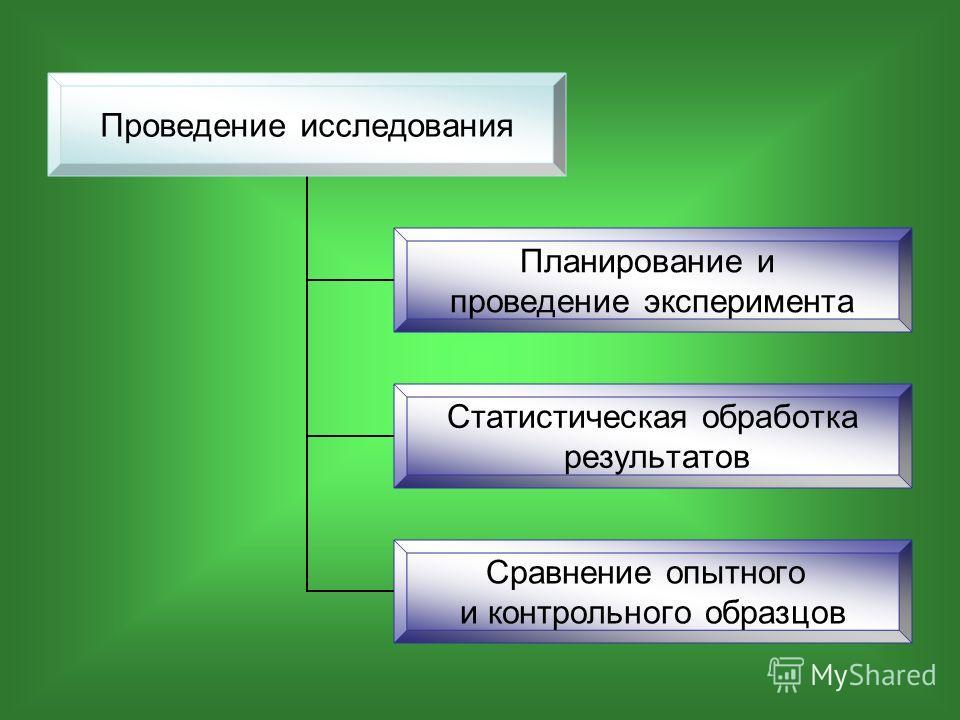 Проведение исследования Планирование и проведение эксперимента Статистическая обработка результатов Сравнение опытного и контрольного образцов