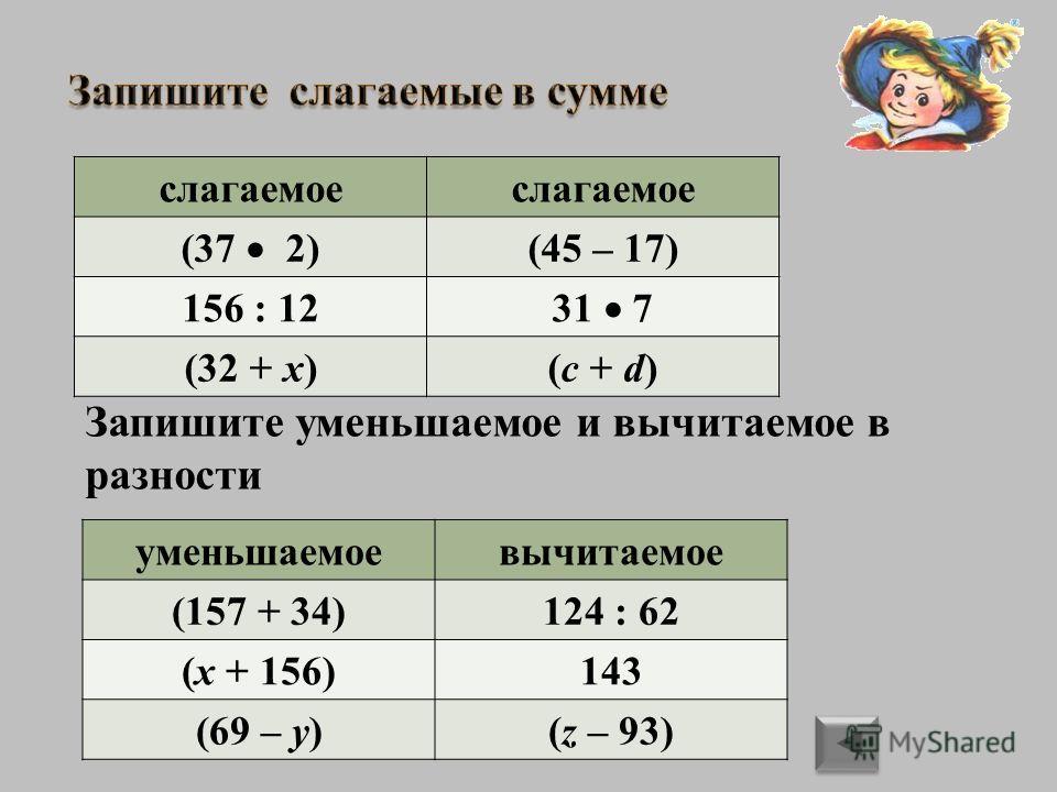 (37 2) + (45 – 17) 156 : 12 + 31 7 (32 + х) + (с + d) Запишите уменьшаемое и вычитаемое в разности (157 + 34) – 124 : 62 (x + 156) – 143 (69 – y) – (z – 93) уменьшаемоевычитаемое (157 + 34)124 : 62 (x + 156)143 (69 – y)(z – 93) слагаемое (37 2) (45 –