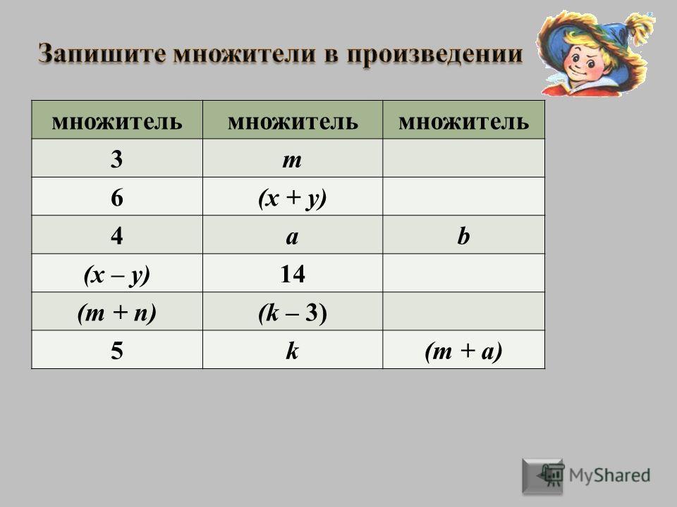 3m3m 6(x + y) 4ab (x – y) 14 (m + n)(k – 3) 5k(m + a) множитель 3m 6(x + y) 4ab (x – y)14 (m + n)(k – 3) 5k(m + a)