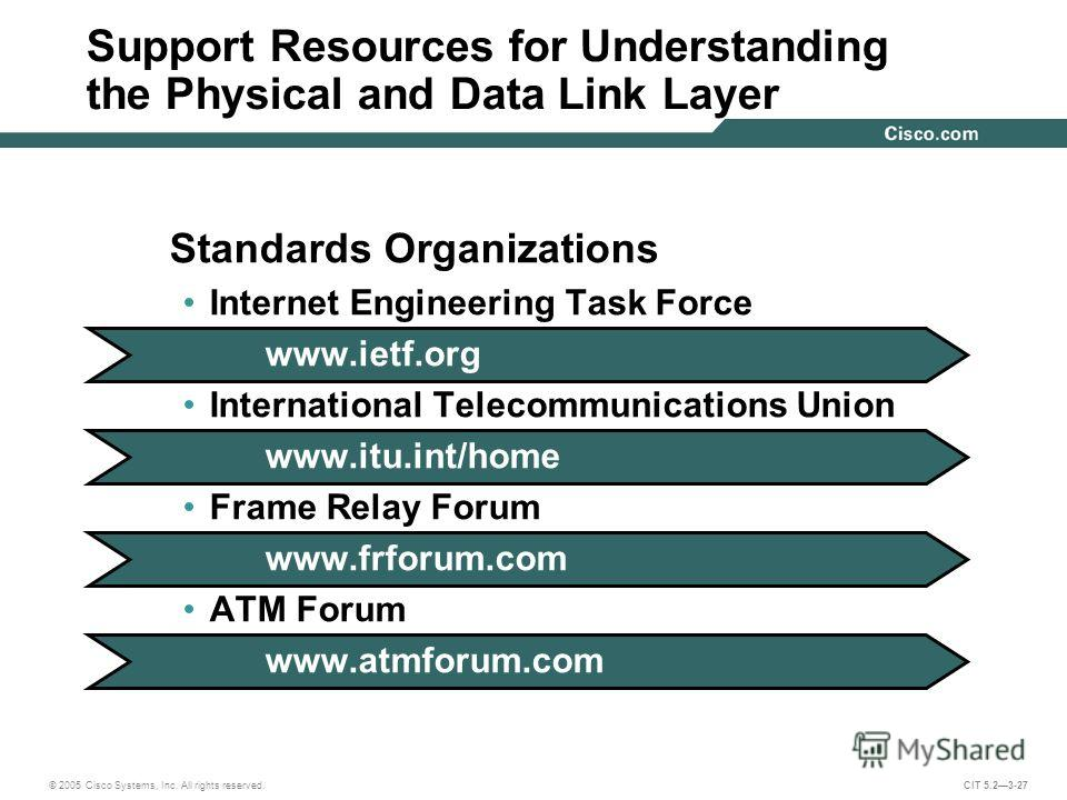 © 2005 Cisco Systems, Inc. All rights reserved. CIT 5.23-27 Standards Organizations Internet Engineering Task Force www.ietf.org International Telecommunications Union www.itu.int/home Frame Relay Forum www.frforum.com ATM Forum www.atmforum.com Supp