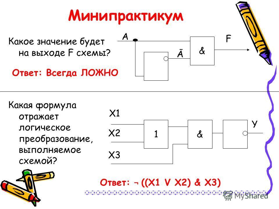 Ответ: Всегда ЛОЖНО Минипрактикум Какое значение будет на выходе F схемы? Какая формула отражает логическое преобразование, выполняемое схемой? A & Ā F 1& X1 X2 X3 Y Ответ: ¬ ((X1 V X2) & X3)