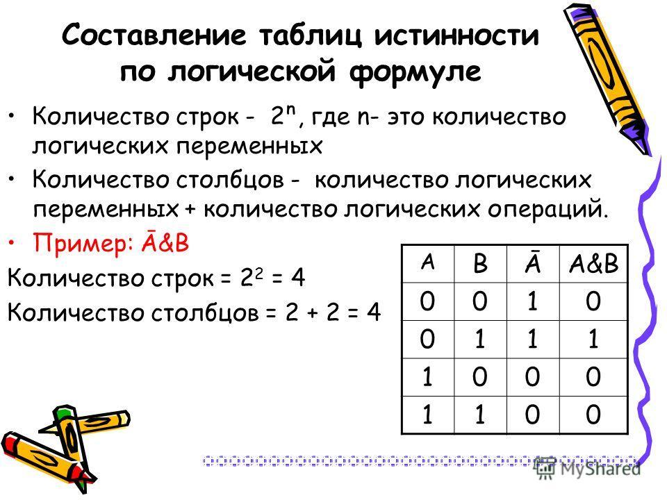 Составление таблиц истинности по логической формуле Количество строк - 2, где n- это количество логических переменных Количество столбцов - количество логических переменных + количество логических операций. Пример: Ā&В Количество строк = 2 2 = 4 Коли