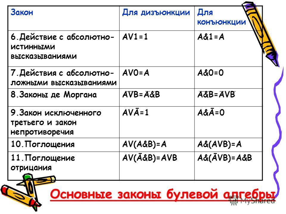 Закон Для дизъюнкции Для конъюнкции 6. Действие с абсолютно- истинными высказываниями АV1=1А&1=А 7. Действия с абсолютно- ложными высказываниями АV0=АА&0=0 8. Законы де МорганаАVВ=А&ВА&В=АVВ 9. Закон исключенного третьего и закон непротиворечия АVĀ=1
