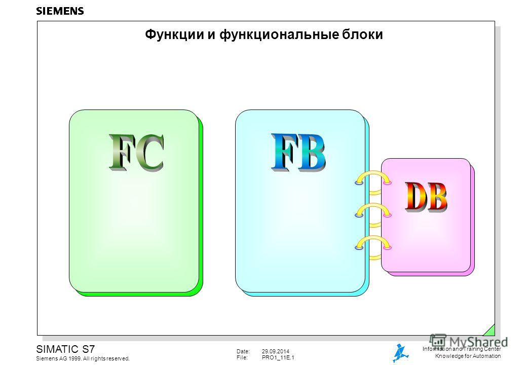 Date:29.09.2014 File:PRO1_11E.1 SIMATIC S7 Siemens AG 1999. All rights reserved. Information and Training Center Knowledge for Automation Функции и функциональные блоки