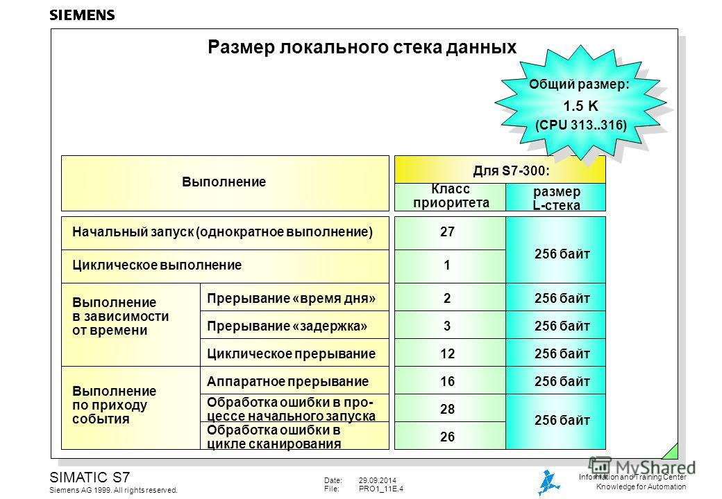 Date:29.09.2014 File:PRO1_11E.4 SIMATIC S7 Siemens AG 1999. All rights reserved. Information and Training Center Knowledge for Automation Выполнение Размер локального стека данных Для S7-300: размер L-стека Класс приоритета 256 байт 1 27 Общий размер