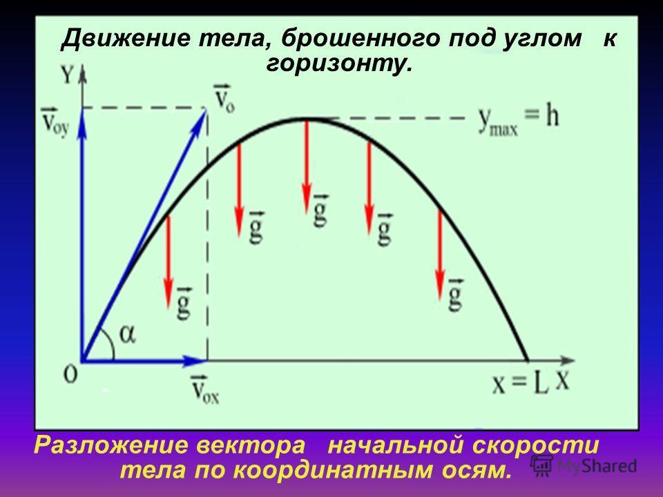 Движение тела, брошенного под углом к горизонту. Разложение вектора начальной скорости тела по координатным осям.