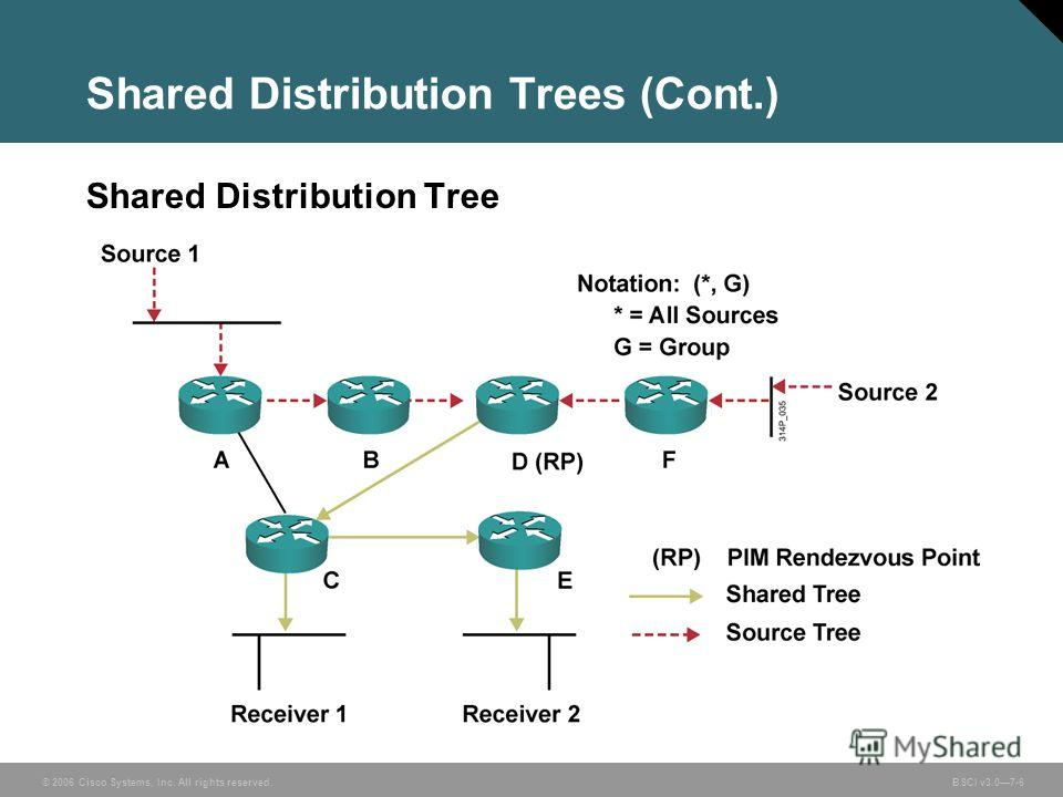 © 2006 Cisco Systems, Inc. All rights reserved. BSCI v3.07-6 Shared Distribution Trees (Cont.) Shared Distribution Tree