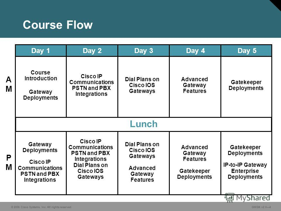 © 2006 Cisco Systems, Inc. All rights reserved. GWGK v2.04 Course Flow Gateway Deployments Course Introduction Lunch AMAM PMPM Day 1Day 2Day 3Day 4Day 5 Gateway Deployments Cisco IP Communications PSTN and PBX Integrations Cisco IP Communications PST
