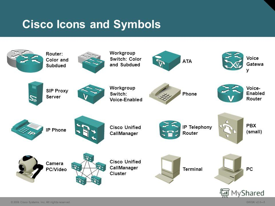 © 2006 Cisco Systems, Inc. All rights reserved. GWGK v2.05 Cisco Icons and Symbols Router: Color and Subdued Workgroup Switch: Color and Subdued ATA SIP Proxy Server Workgroup Switch: Voice-Enabled Voice Gatewa y Voice- Enabled Router Cisco Unified C