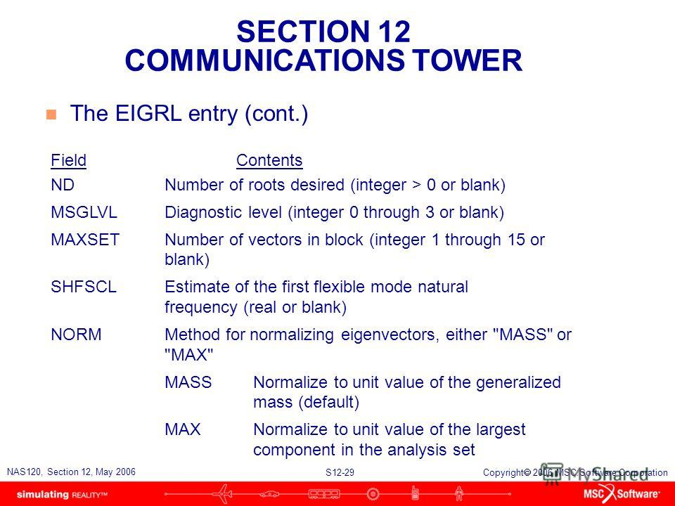 SECTION 12 COMMUNICATIONS TOWER S12-29 NAS120, Section 12, May 2006 Copyright 2006 MSC.Software Corporation n The EIGRL entry (cont.) FieldContents NDNumber of roots desired (integer > 0 or blank) MSGLVLDiagnostic level (integer 0 through 3 or blank)