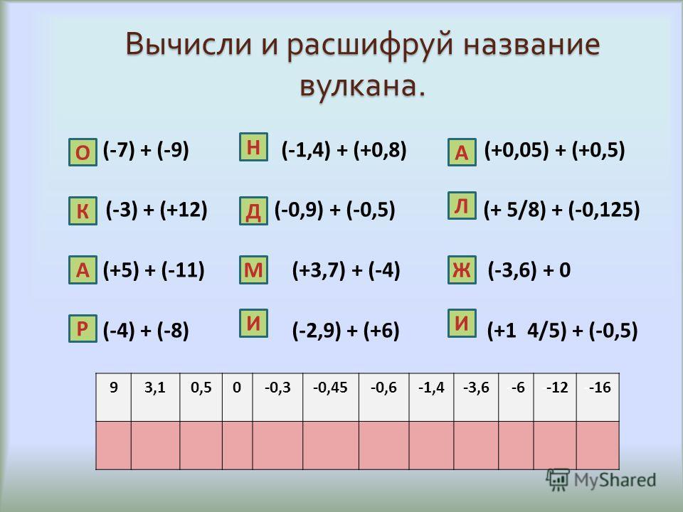 Вычисли и расшифруй название вулкана. (-7) + (-9) (-1,4) + (+0,8) (+0,05) + (+0,5) (-3) + (+12) (-0,9) + (-0,5) (+ 5/8) + (-0,125) (+5) + (-11) (+3,7) + (-4) (-3,6) + 0 (-4) + (-8) (-2,9) + (+6) (+1 4/5) + (-0,5) 93,10,50-0,3-0,45-0,6-1,4-3,6--6--12-