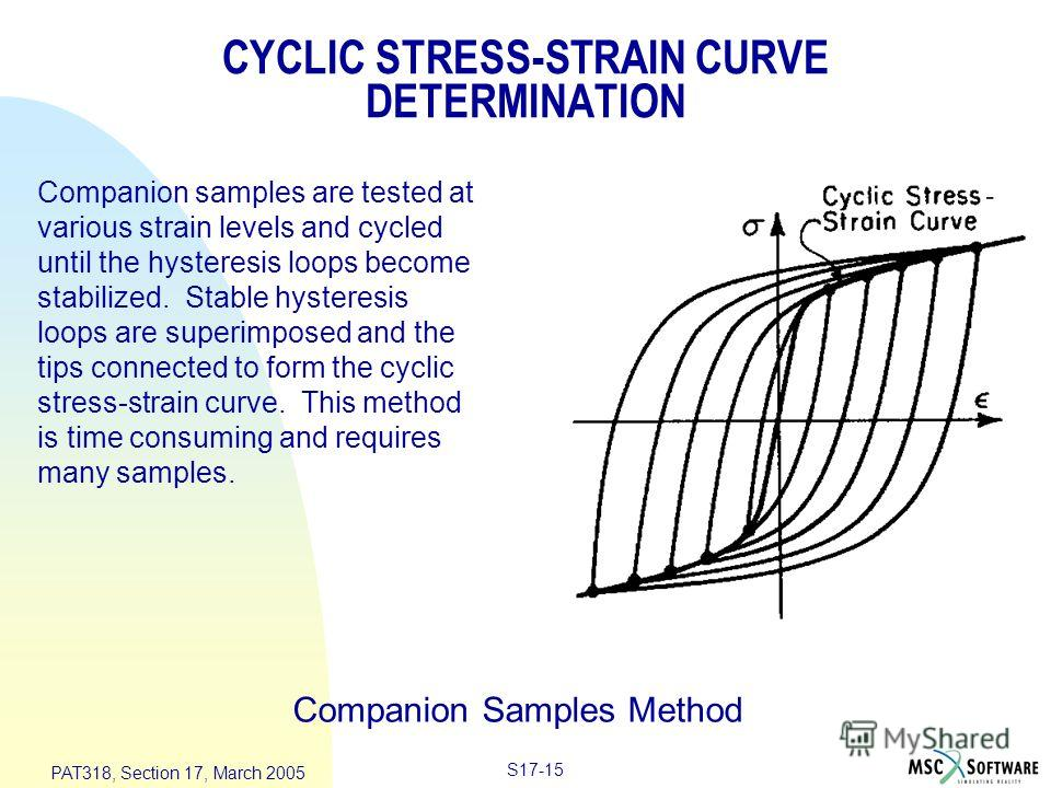S17-15 PAT318, Section 17, March 2005 Companion Samples Method Companion samples are tested at various strain levels and cycled until the hysteresis loops become stabilized. Stable hysteresis loops are superimposed and the tips connected to form the