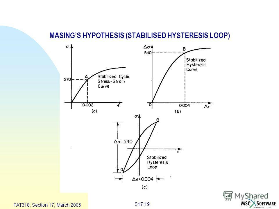 S17-19 PAT318, Section 17, March 2005 MASINGS HYPOTHESIS (STABILISED HYSTERESIS LOOP)
