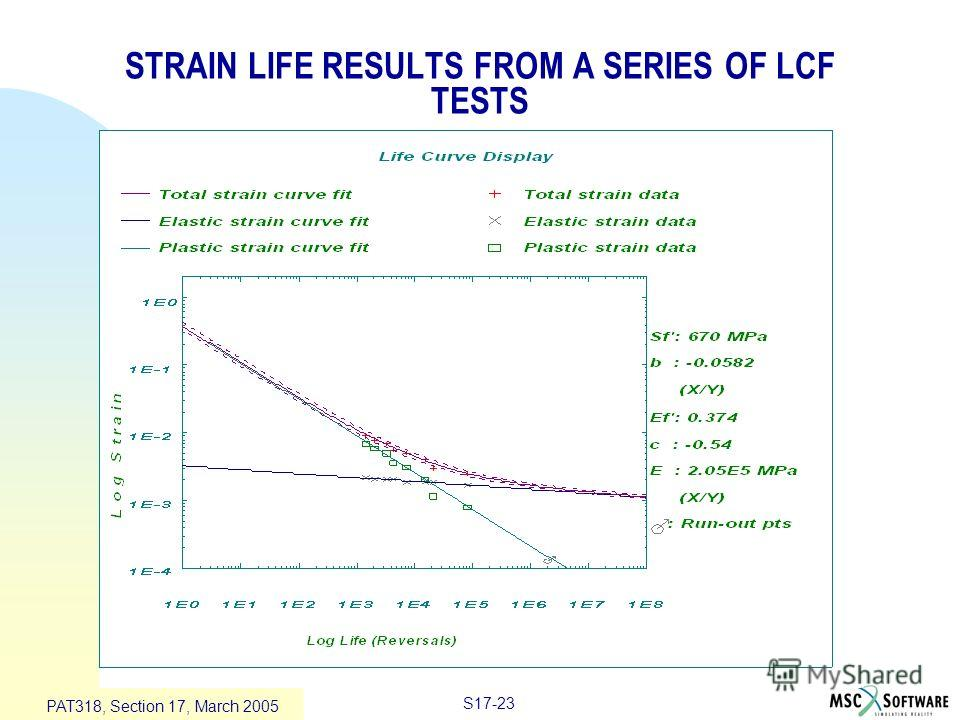 S17-23 PAT318, Section 17, March 2005 STRAIN LIFE RESULTS FROM A SERIES OF LCF TESTS