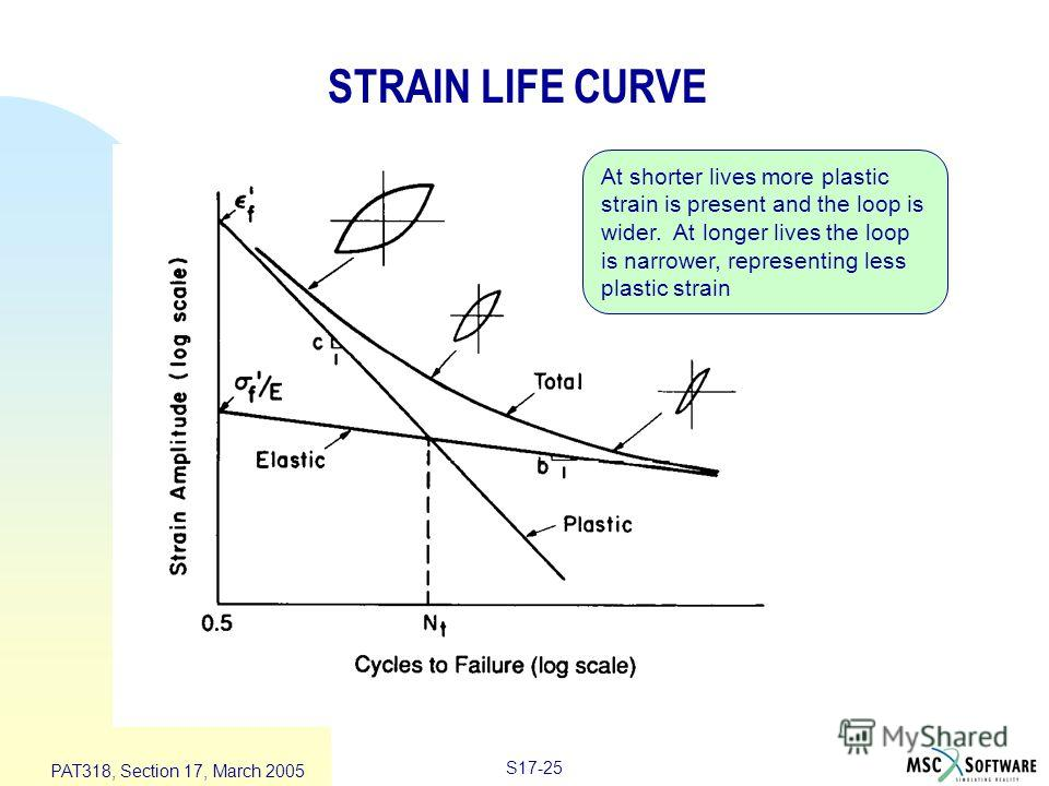 S17-25 PAT318, Section 17, March 2005 STRAIN LIFE CURVE At shorter lives more plastic strain is present and the loop is wider. At longer lives the loop is narrower, representing less plastic strain