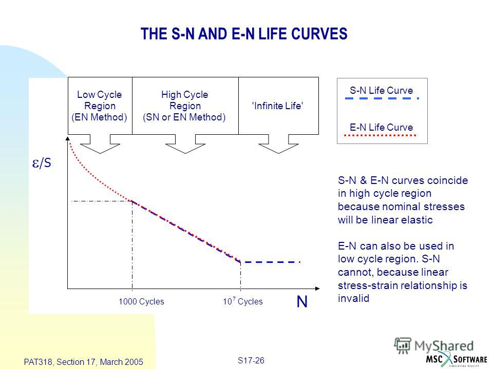 S17-26 PAT318, Section 17, March 2005 THE S-N AND E-N LIFE CURVES /S N 1000 Cycles Low Cycle Region (EN Method) High Cycle Region (SN or EN Method) 'Infinite Life' 10 7 Cycles S-N Life Curve E-N Life Curve S-N & E-N curves coincide in high cycle regi