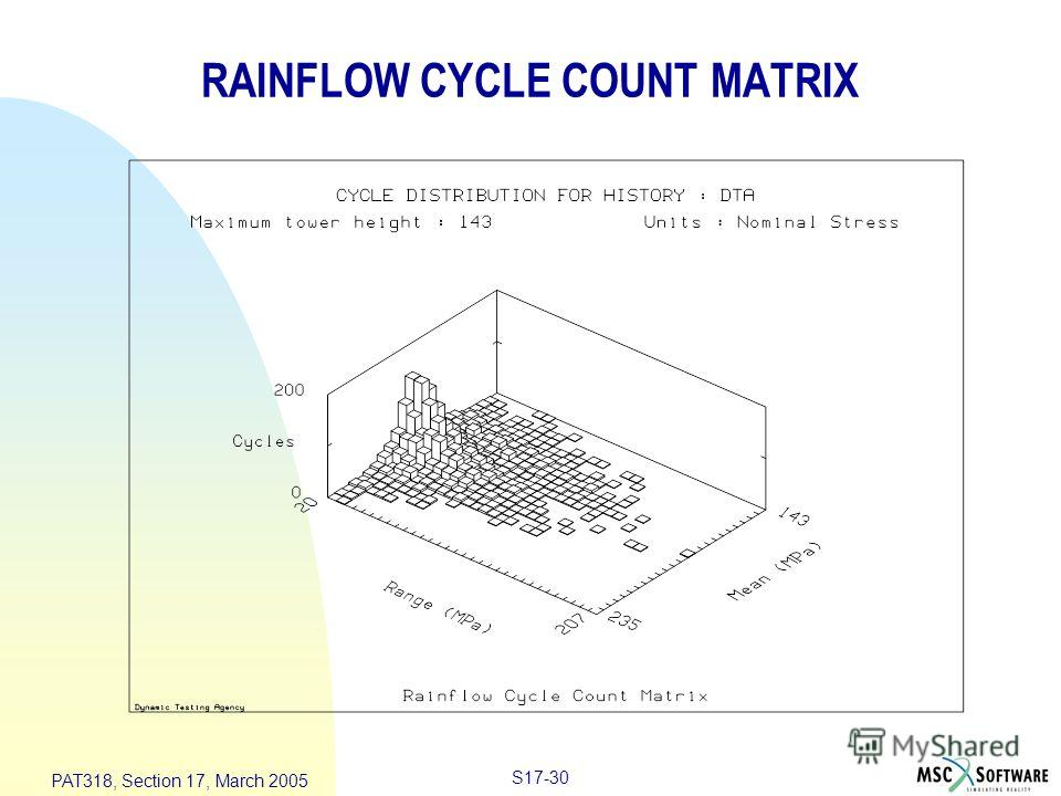S17-30 PAT318, Section 17, March 2005 RAINFLOW CYCLE COUNT MATRIX