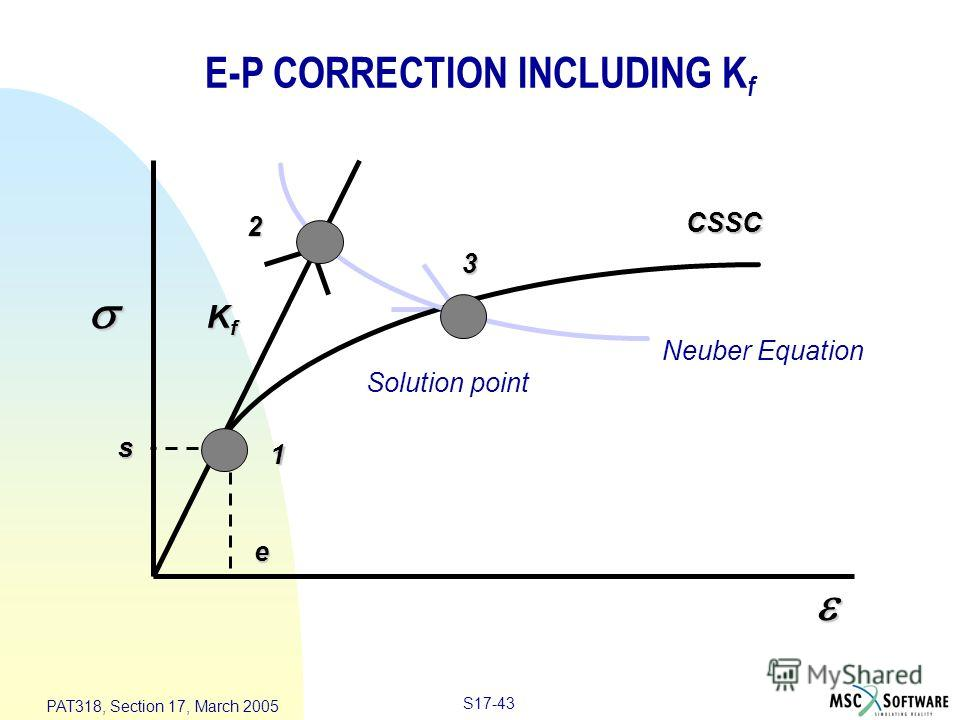 S17-43 PAT318, Section 17, March 2005 1 2 3 KfKfKfKf e s CSSC Neuber Equation Solution point E-P CORRECTION INCLUDING K f