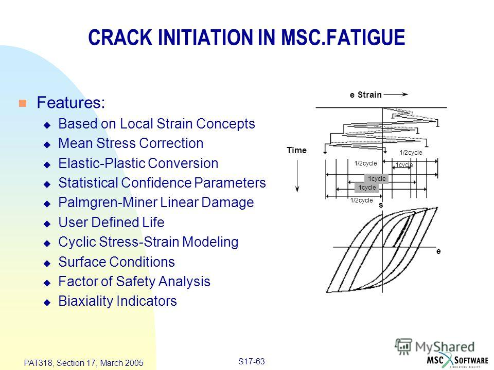 S17-63 PAT318, Section 17, March 2005 CRACK INITIATION IN MSC.FATIGUE n Features: u Based on Local Strain Concepts u Mean Stress Correction u Elastic-Plastic Conversion u Statistical Confidence Parameters u Palmgren-Miner Linear Damage u User Defined