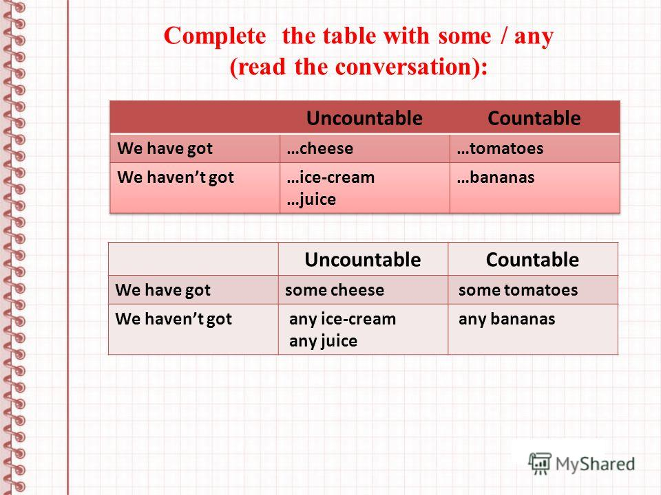 Complete the table with some / any (read the conversation): UncountableCountable We have gotsome cheese some tomatoes We havent got any ice-cream any juice any bananas