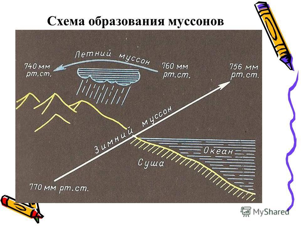 Схема образования муссонов