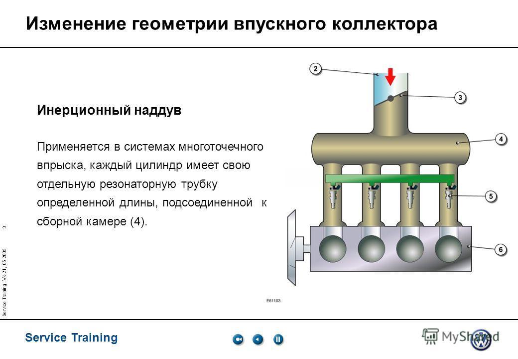 3 Service Training Service Training, VK-21, 05.2005 Изменение геометрии впускного коллектора Инерционный наддув Применяется в системах многоточечного впрыска, каждый цилиндр имеет свою отдельную резонаторную трубку определенной длины, подсоединенной